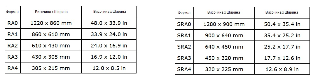formati-RA-SRA