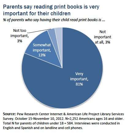 Parents-Print-Books-research