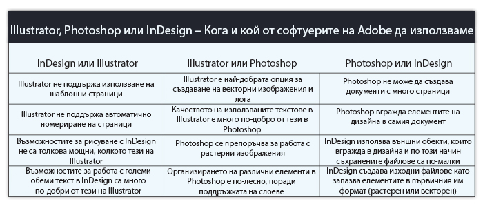 indesign-vs-illustrator-vs-photoshop